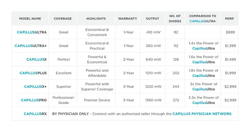 Capillus hair cap pricing and strength